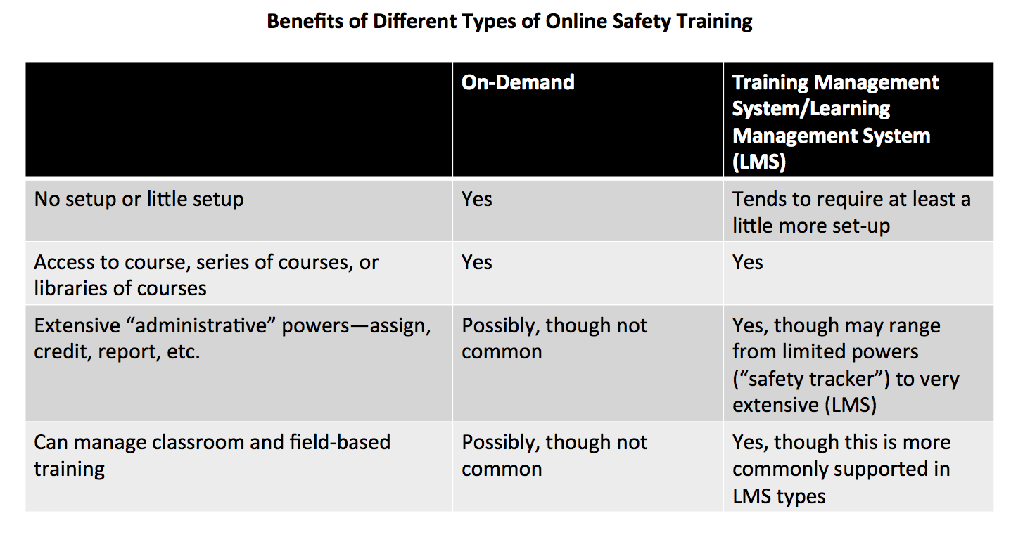 Types of Online Safety Training Table Image
