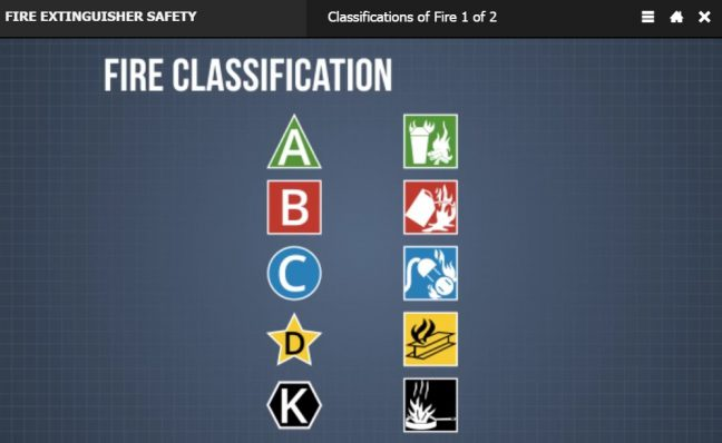 Types of Fire Extinguishers-Classifications of Fires Image