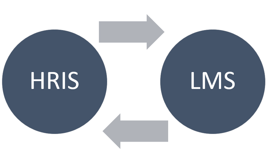 LMS & Safety Onboarding HRIS Integration Image