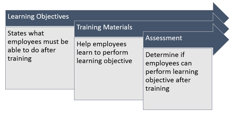 Learning Objective, Training Materials, and Test or Assessment Image