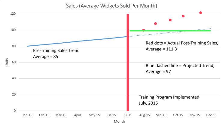 Trend Line Analysis for Showing Training Impact Image