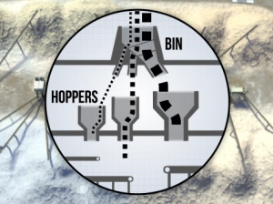 Image of bins and hoppers at a surface mine