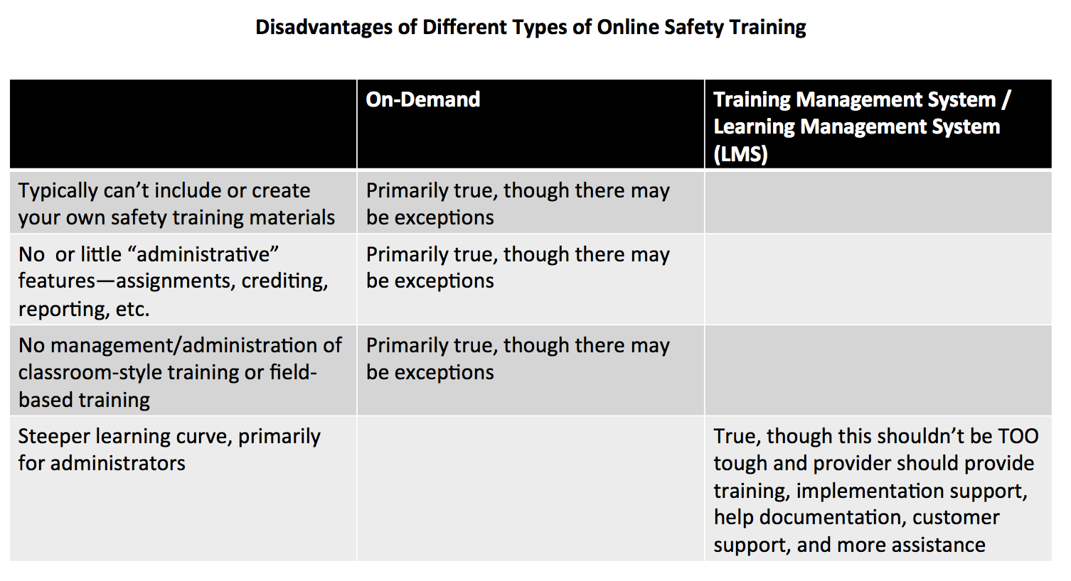 Disadvantages of different types of online safety training image