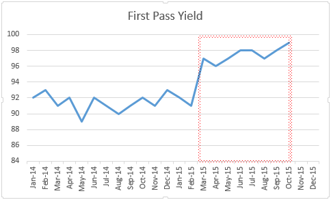 first pass yield image