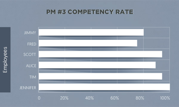 job-role-competency-rate
