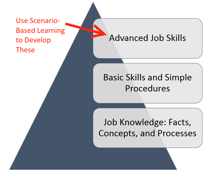 Image of using Scenario-Based Learning to Develop Advanced Job Skills