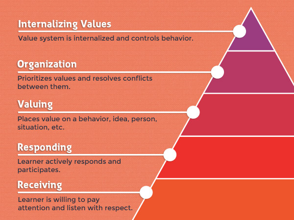 Affective Learning Objectives Domain Image