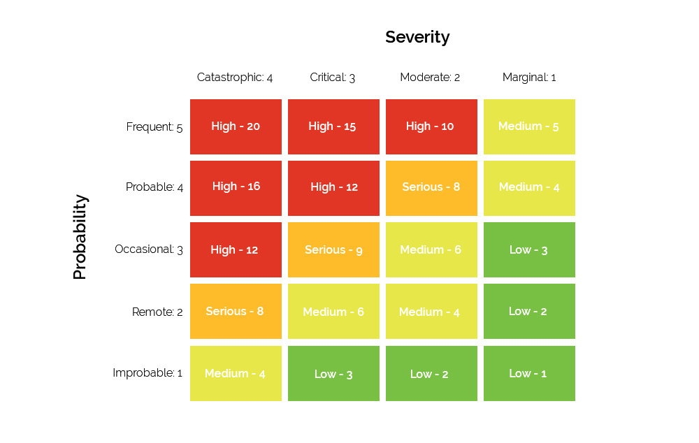 Risk Matrix Calculations – Severity, Probability, and Risk Assessment