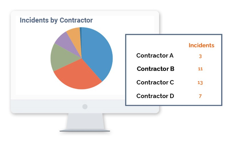 incidents by contractor