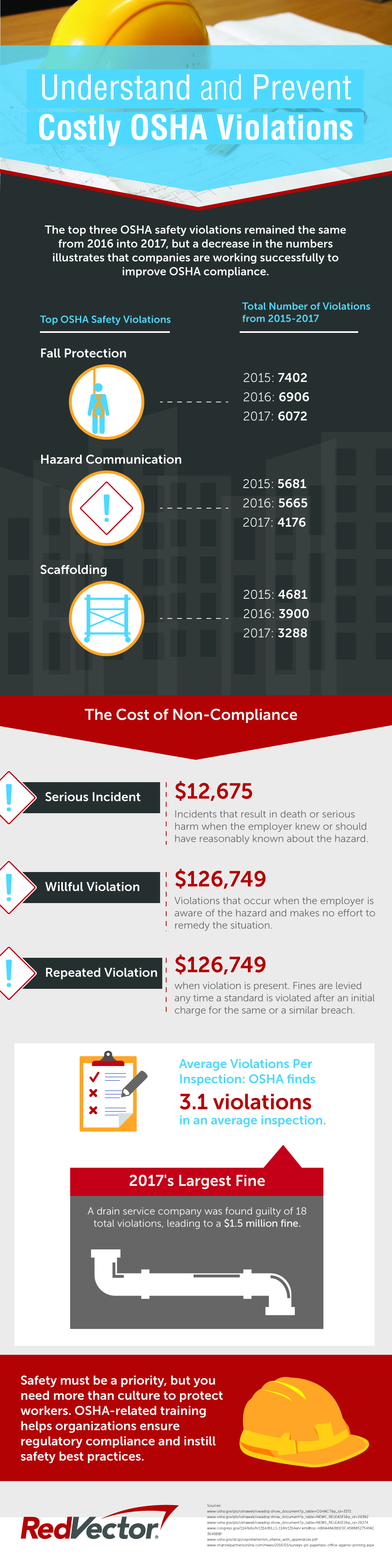 INFOGRAPHIC: Understand and Prevent Costly OSHA Violations